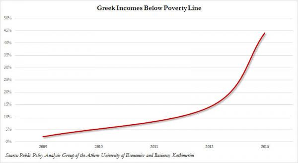 Greek Poverty