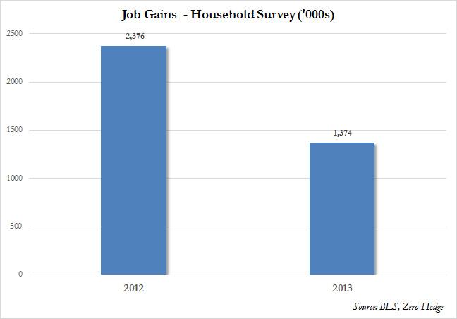 Household 2013 vs 2012