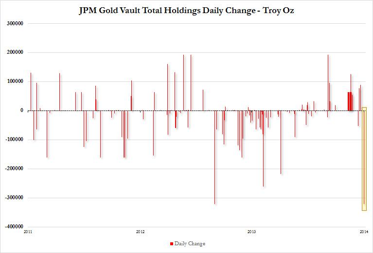 JPM Gold Change