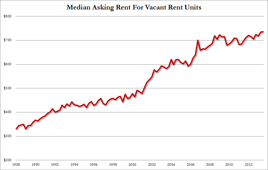 Median Asking Rent