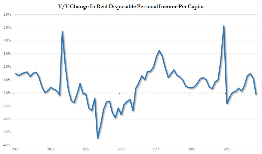 Real Disposable Income YoY Change