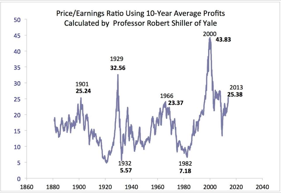 Stocks-PE Ratio