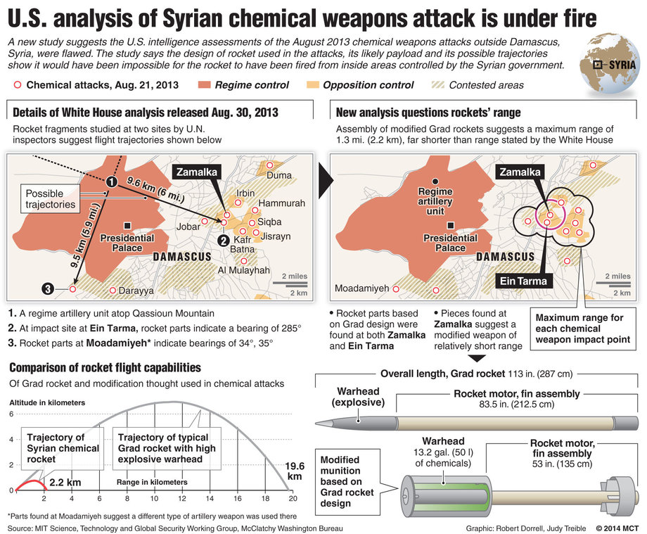 Syrian Chemical Weapons Fired from REBEL-HELD Territory-2
