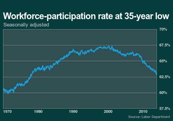 Work-Force Participaton Rate