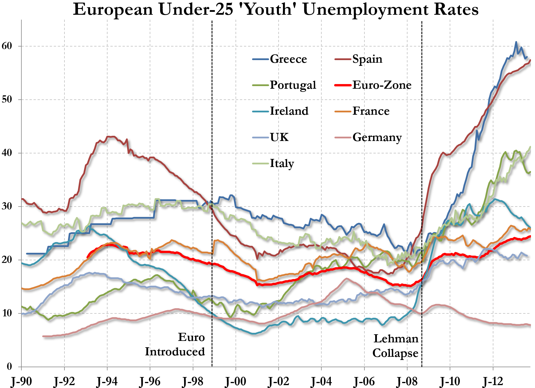 youth-unemployment-europe
