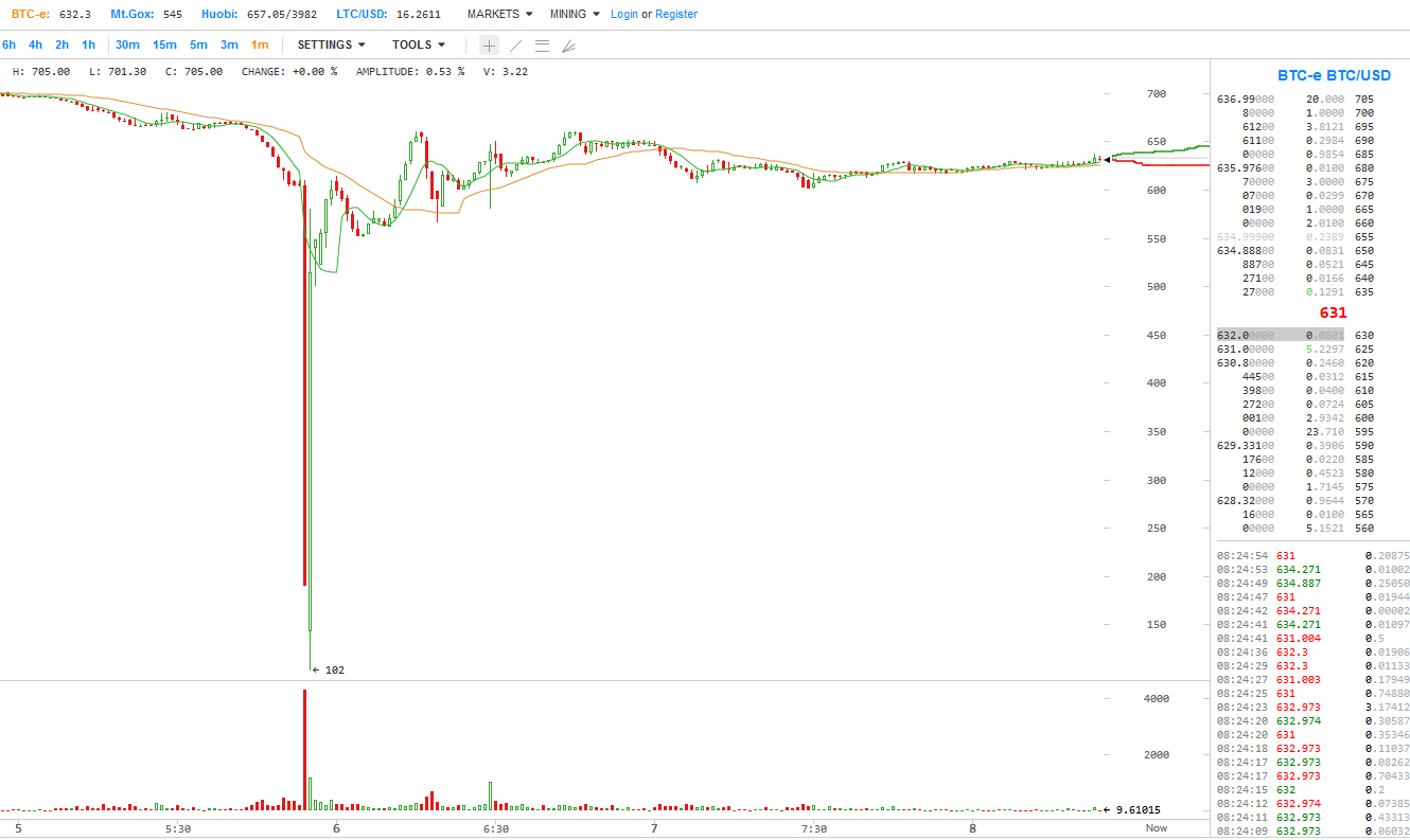 Bitcoin - BTC Flash Crash