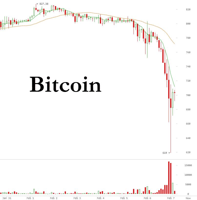 Bitcoin-crashes-BTC