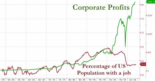 Corporate-Profits-1