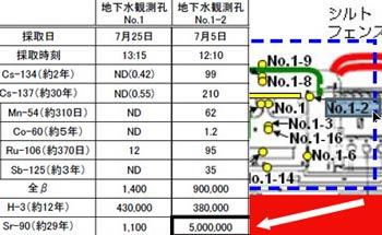 Fukushima Plant Groundwater