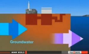 Fukushima-groundwater