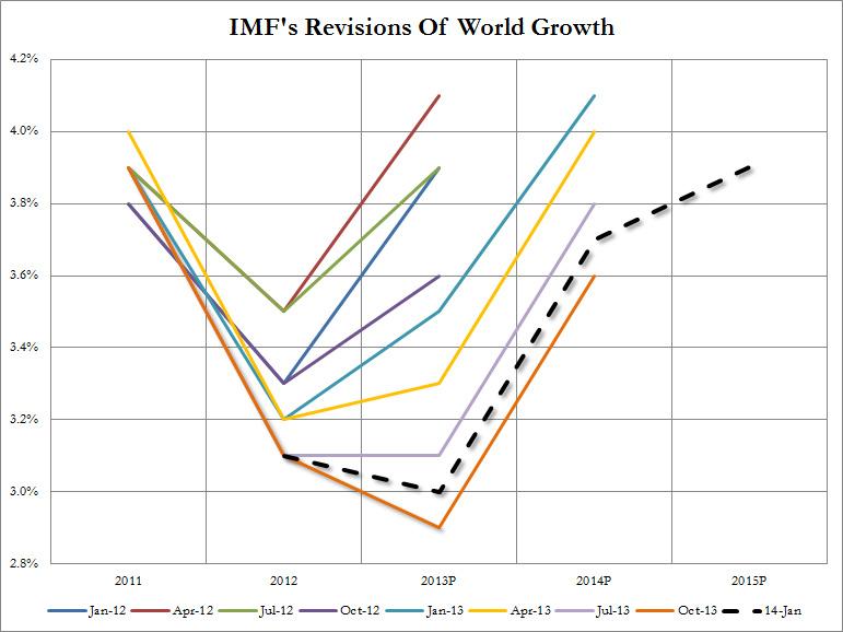 IMF World Jan 2014