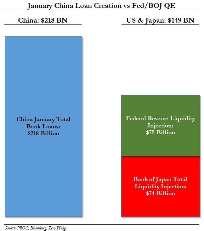 Jan China Loans vs Fed BOJ