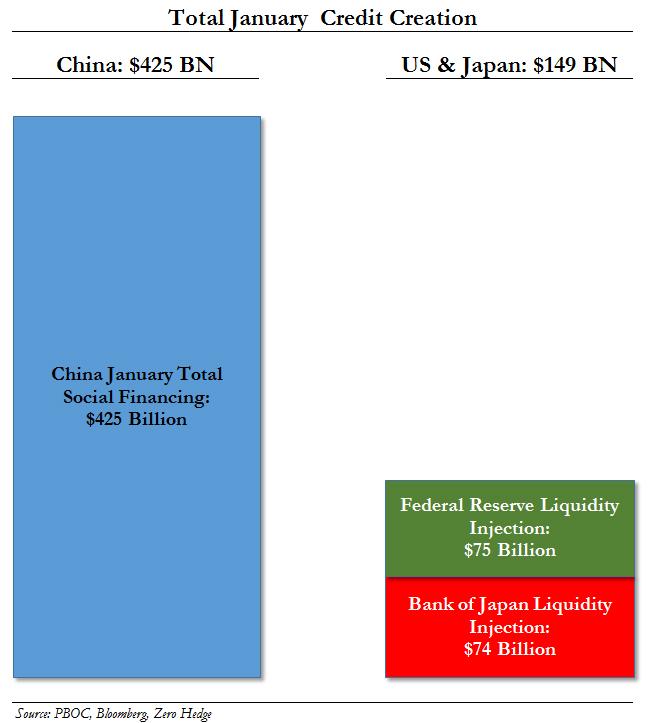 Jan China TSF vs Fed BOJ