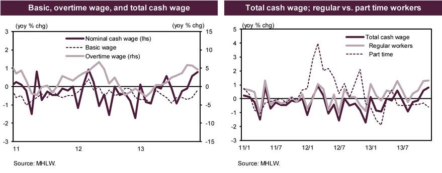 Japan wages Dec