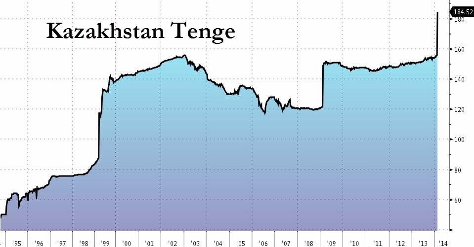 Kazakhstan Devalues Currency To Weakest On Record