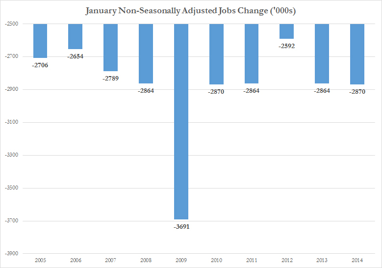 NSA Jan Jobs