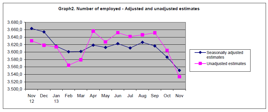 Number Employed SA vs NSA