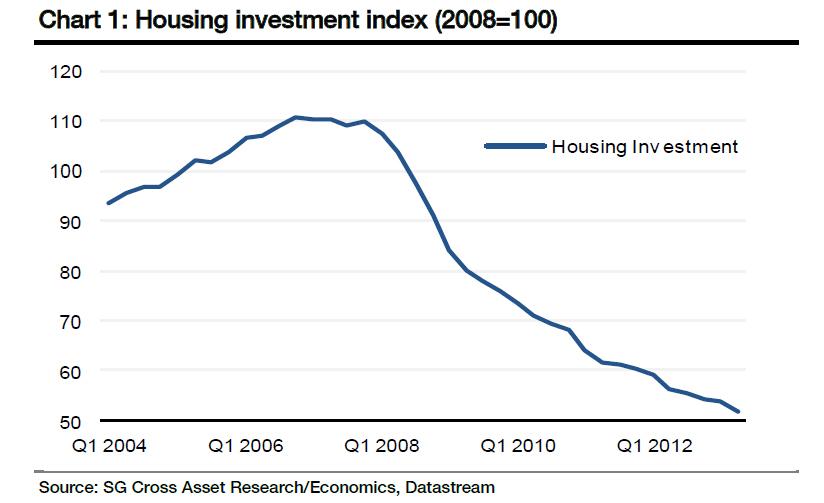 Spain housing
