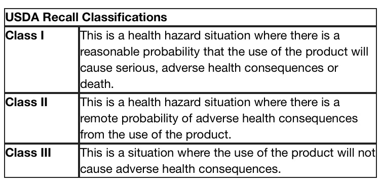 USDA  Recall Classifications