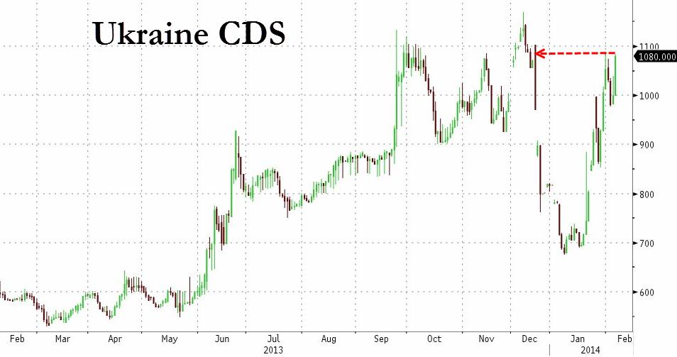 Ukraine-cds