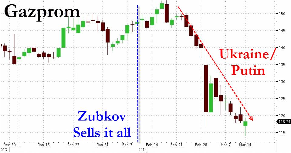 20140313_gazprom