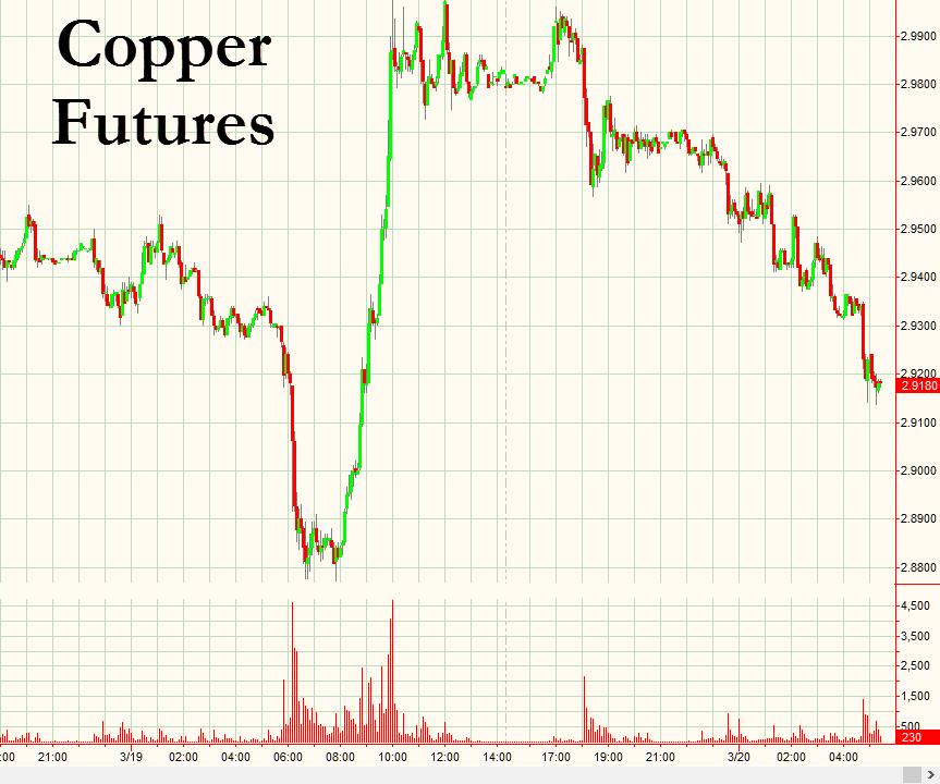 copper-futures