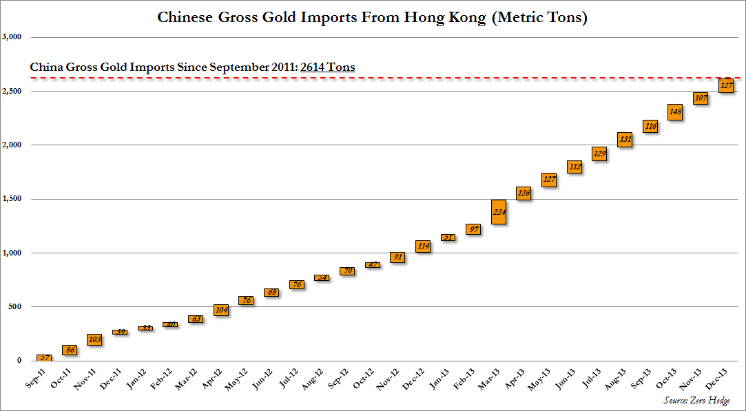China Gold Gross impors