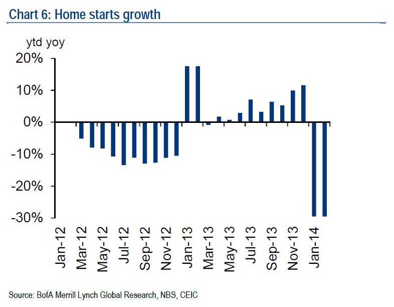 China housing starts