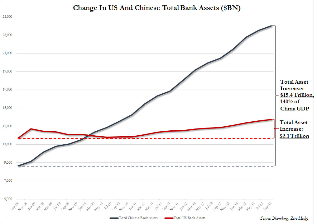 China vs US Bank Assets - Total and Change