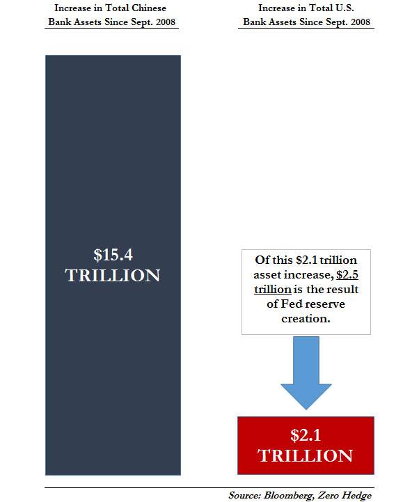 China vs US Bank Assets_1