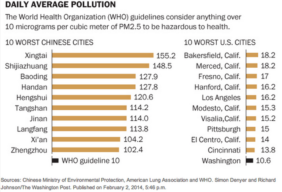 Chinas Pollution Problem In 1 Stunning Chart