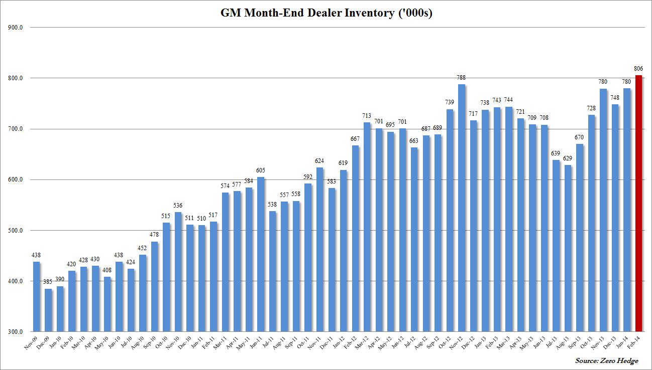GM Feb Dealer Inventory