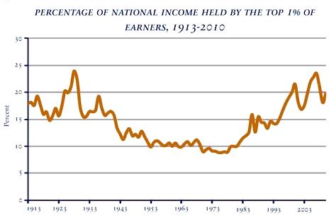 Income-Top-1-Percent