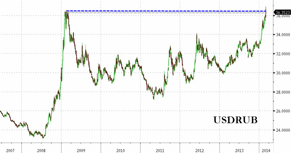 Russian Stocks Crash As Central Bank Scrambles, Hikes Rates Most Since 1998 Default-2