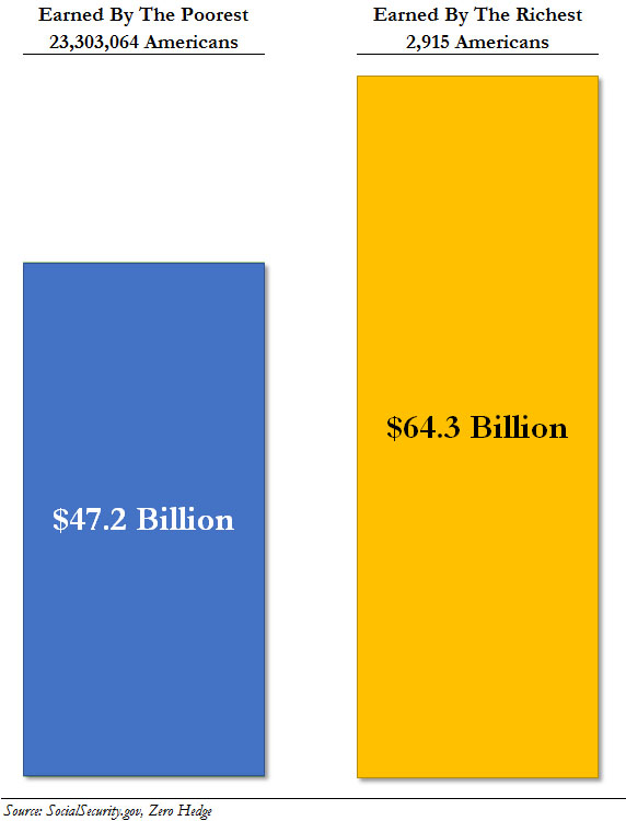 US Income Inequality