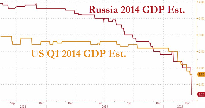US-Russia-GDP