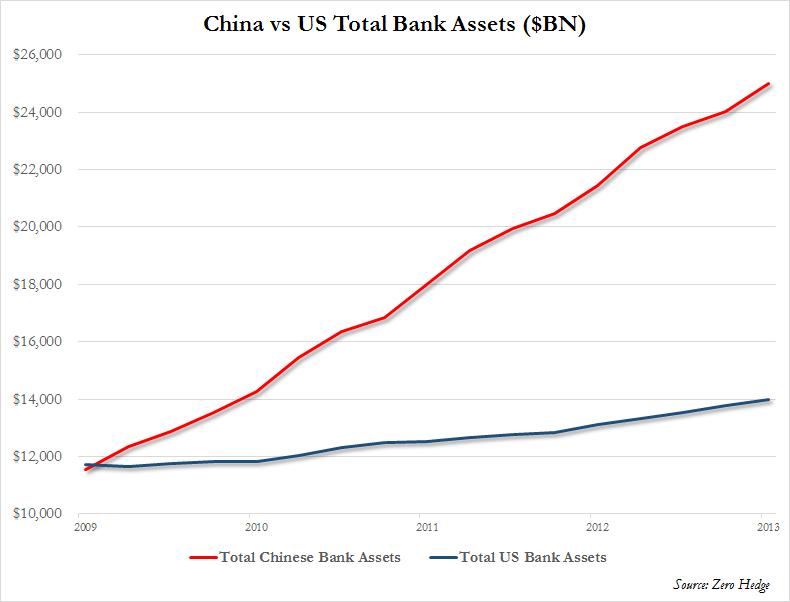 US vs China Bank Assets
