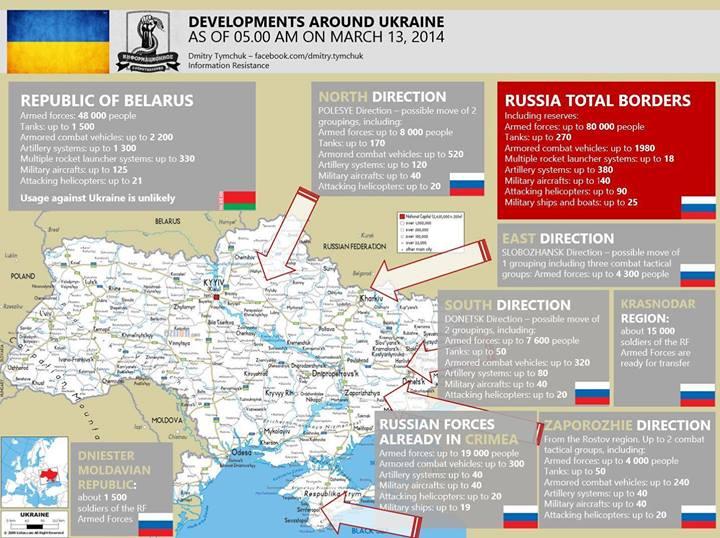 developments Around Ukraine