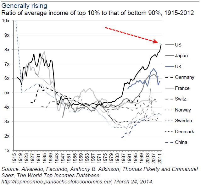 inequality-0