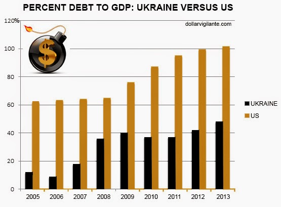 percent-debt-to-gdp-ukraine-vs-us