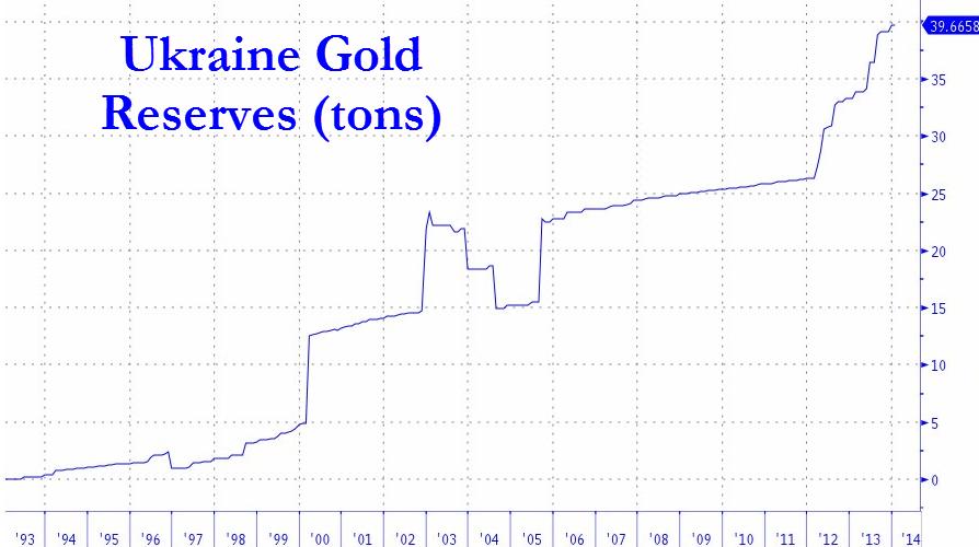 ukraine-gold-reserves