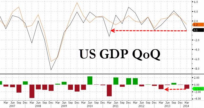 20140430_GDP