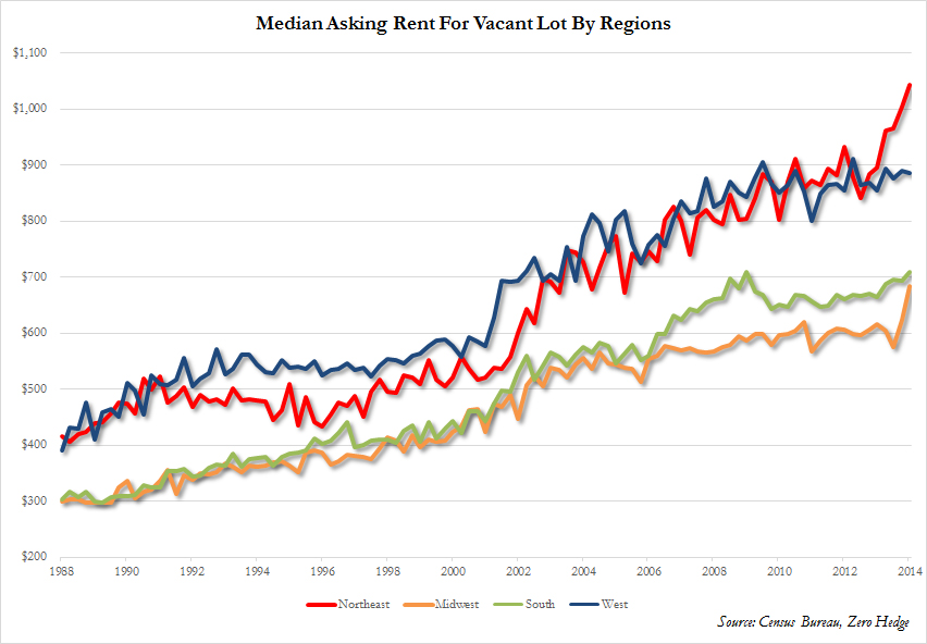 Asking Rent By Region