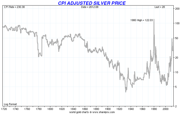 CPI-Adjusted-Silver-Price
