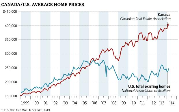 Canada Housing Bubble vs US