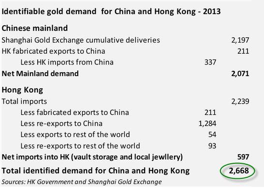 China-Gold-Demand-McLeod