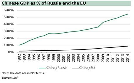 Chinese GDP Russia EU