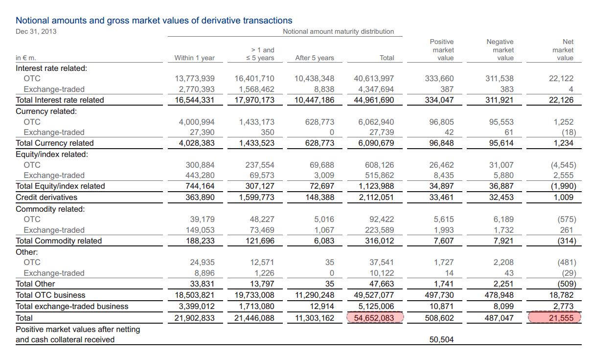 DB Total Derivative Exposure Dec 31 2013