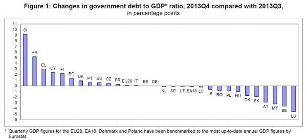 Eurozone debt changes_0