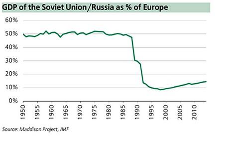 GDP-SU-Russia